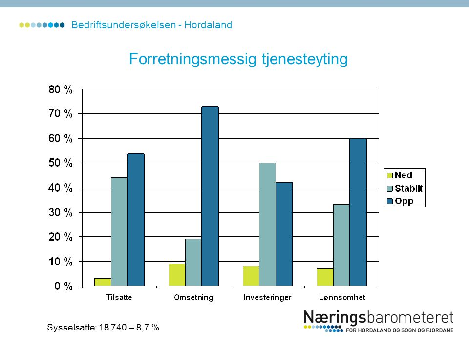 Forretningsmessig tjenesteyting Sysselsatte: 18 740 – 8,7 % Bedriftsundersøkelsen - Hordaland