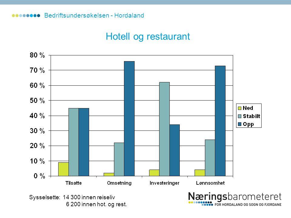 Hotell og restaurant Sysselsette: 14 300 innen reiseliv 6 200 innen hot. og rest. Bedriftsundersøkelsen - Hordaland
