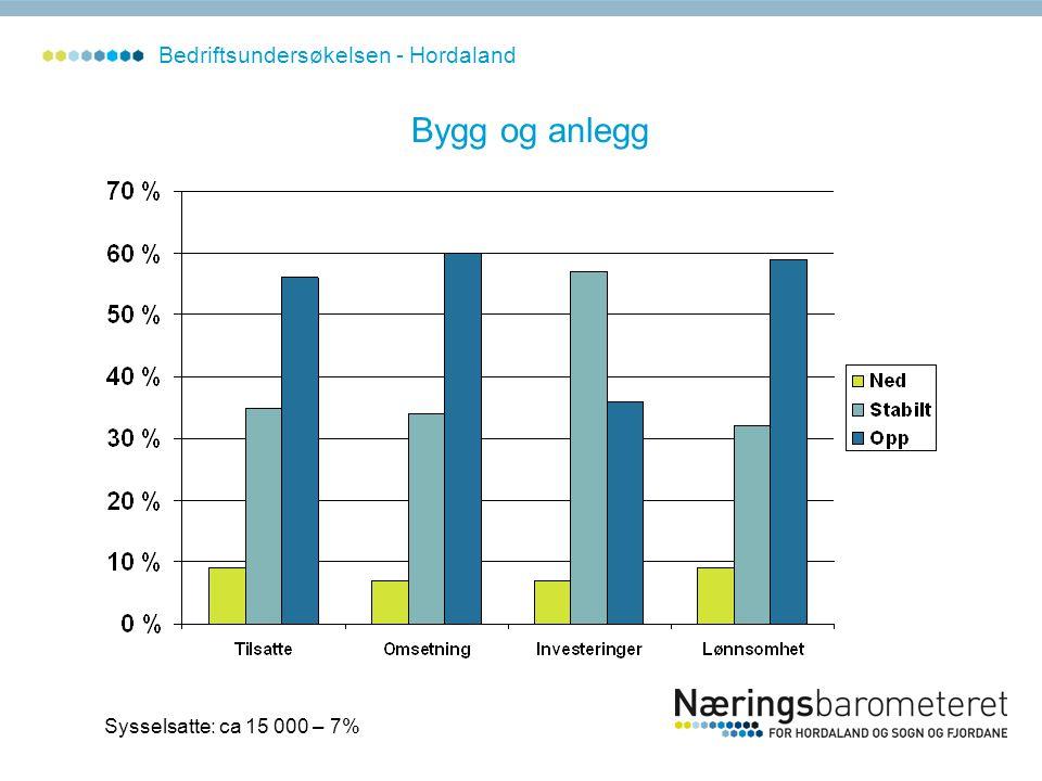 Bygg og anlegg Sysselsatte: ca 15 000 – 7% Bedriftsundersøkelsen - Hordaland