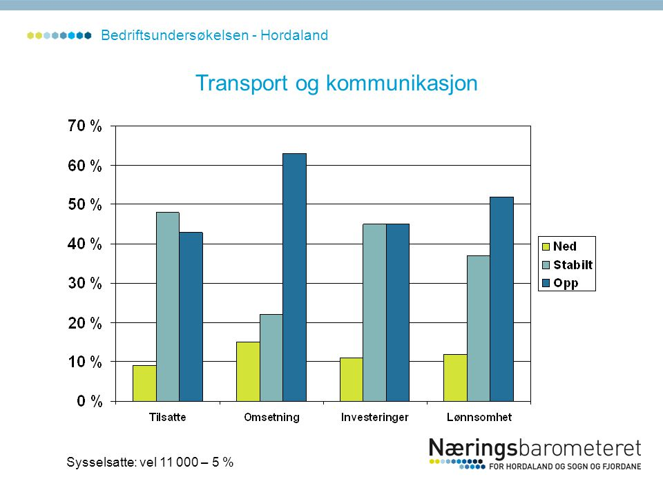 Transport og kommunikasjon Sysselsatte: vel 11 000 – 5 % Bedriftsundersøkelsen - Hordaland