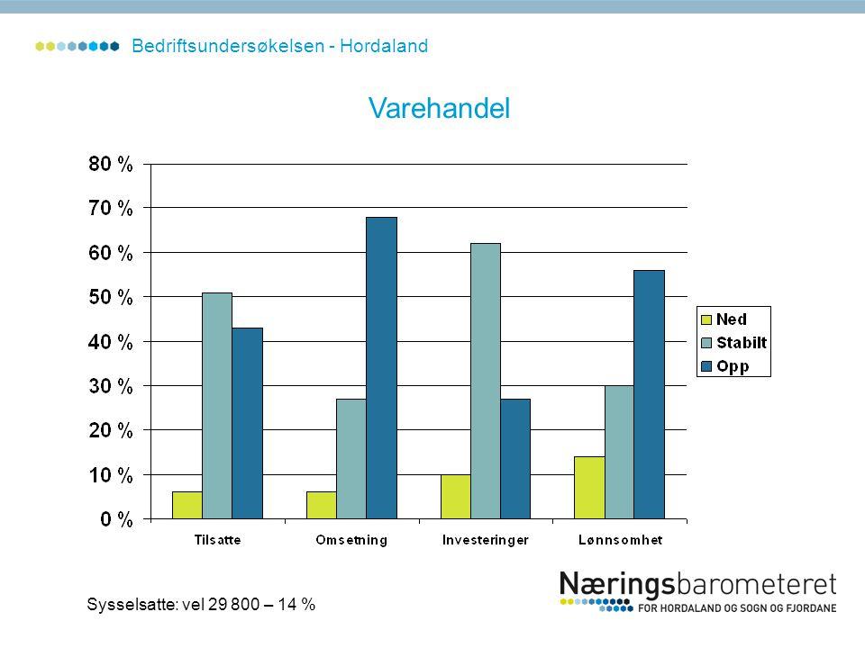 Varehandel Sysselsatte: vel 29 800 – 14 % Bedriftsundersøkelsen - Hordaland