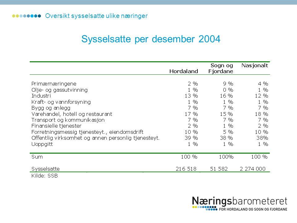 Sysselsatte per desember 2004 Oversikt sysselsatte ulike næringer