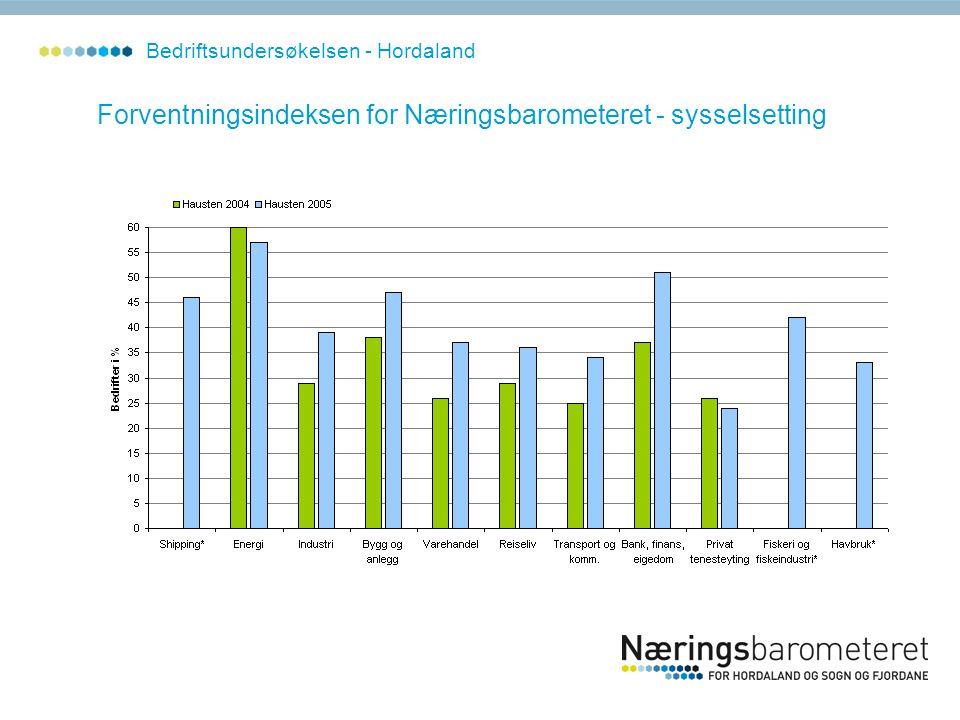 Forventningsindeksen for Næringsbarometeret - sysselsetting Bedriftsundersøkelsen - Hordaland
