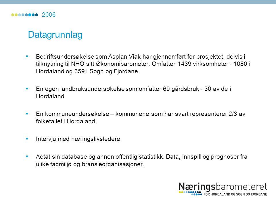 Datagrunnlag  Bedriftsundersøkelse som Asplan Viak har gjennomført for prosjektet, delvis i tilknytning til NHO sitt Økonomibarometer. Omfatter 1439