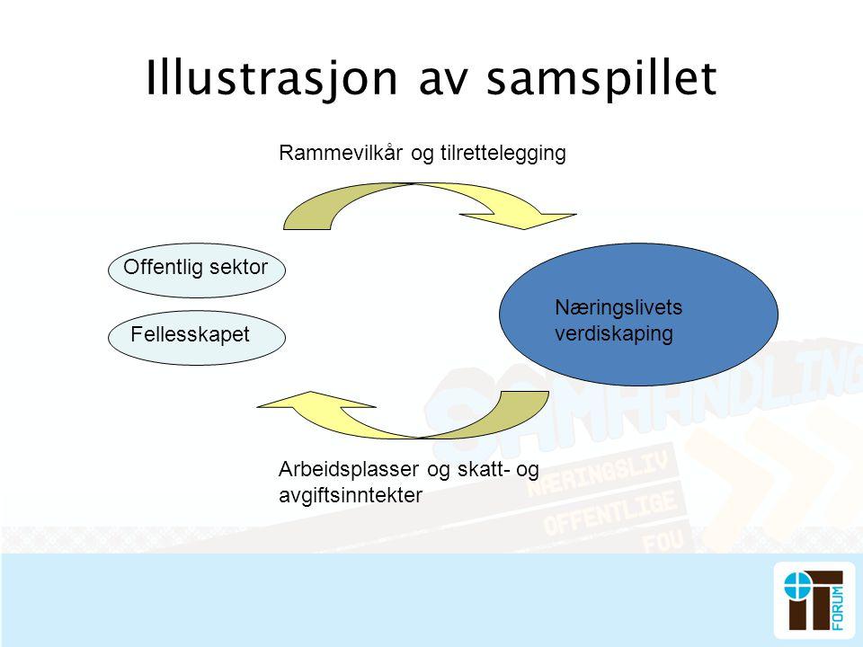 Illustrasjon av samspillet Rammevilkår og tilrettelegging Arbeidsplasser og skatt- og avgiftsinntekter Fellesskapet Offentlig sektor Næringslivets ver