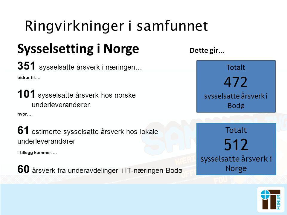 Ringvirkninger i samfunnet Sysselsetting i Norge Dette gir… Totalt 512 sysselsatte årsverk i Norge Totalt 472 sysselsatte årsverk i Bodø 351 sysselsat