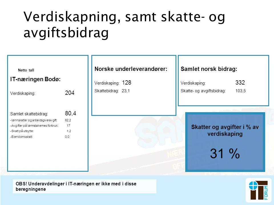Verdiskapning, samt skatte- og avgiftsbidrag IT-næringen Bodø: Verdiskaping: 204 Samlet skattebidrag: 80,4 -lønnskatter og arbeidsgiveravgift:62,2 -Av