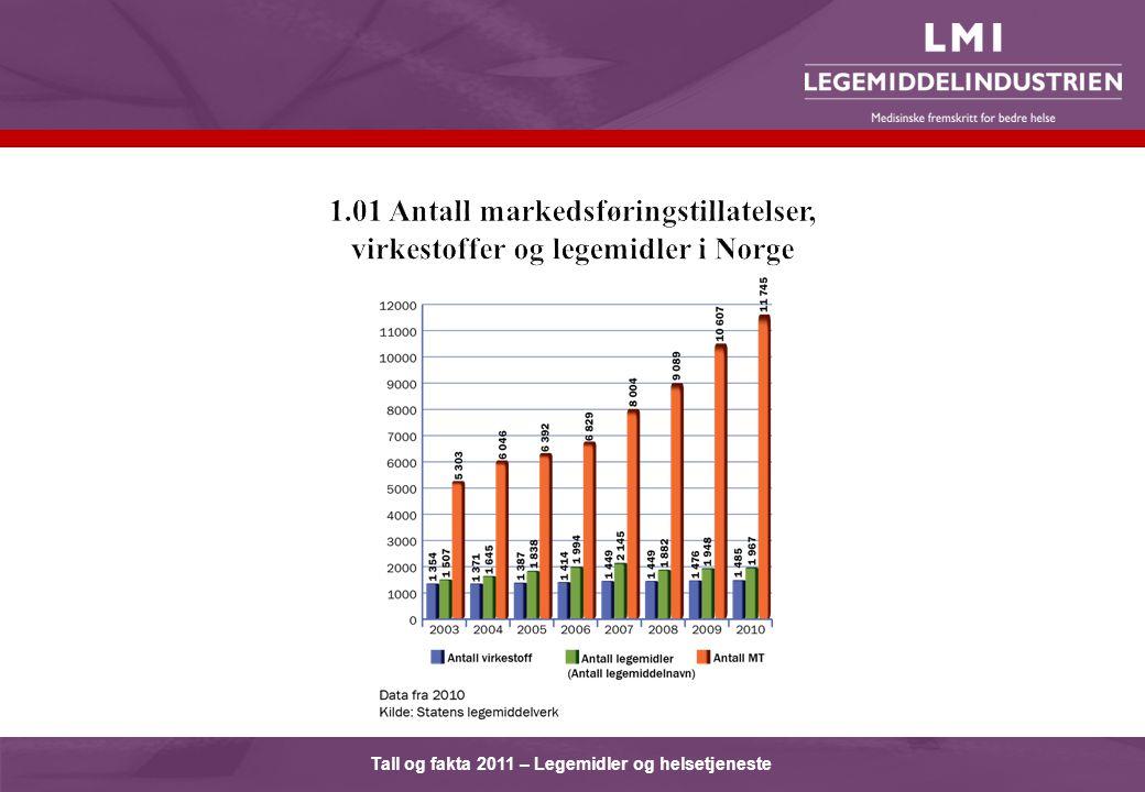 Tall og fakta 2011 – Legemidler og helsetjeneste
