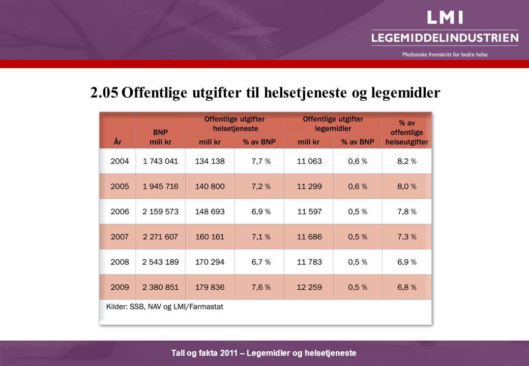 Tall og fakta 2011 – Legemidler og helsetjeneste 2.05 Offentlige utgifter til helsetjeneste og legemidler