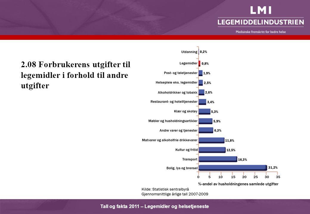 Tall og fakta 2011 – Legemidler og helsetjeneste 2.08 Forbrukerens utgifter til legemidler i forhold til andre utgifter