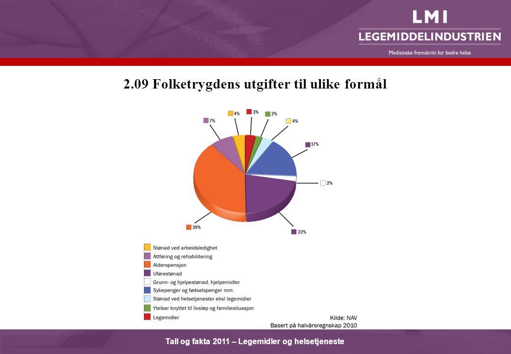 Tall og fakta 2011 – Legemidler og helsetjeneste 2.09 Folketrygdens utgifter til ulike formål