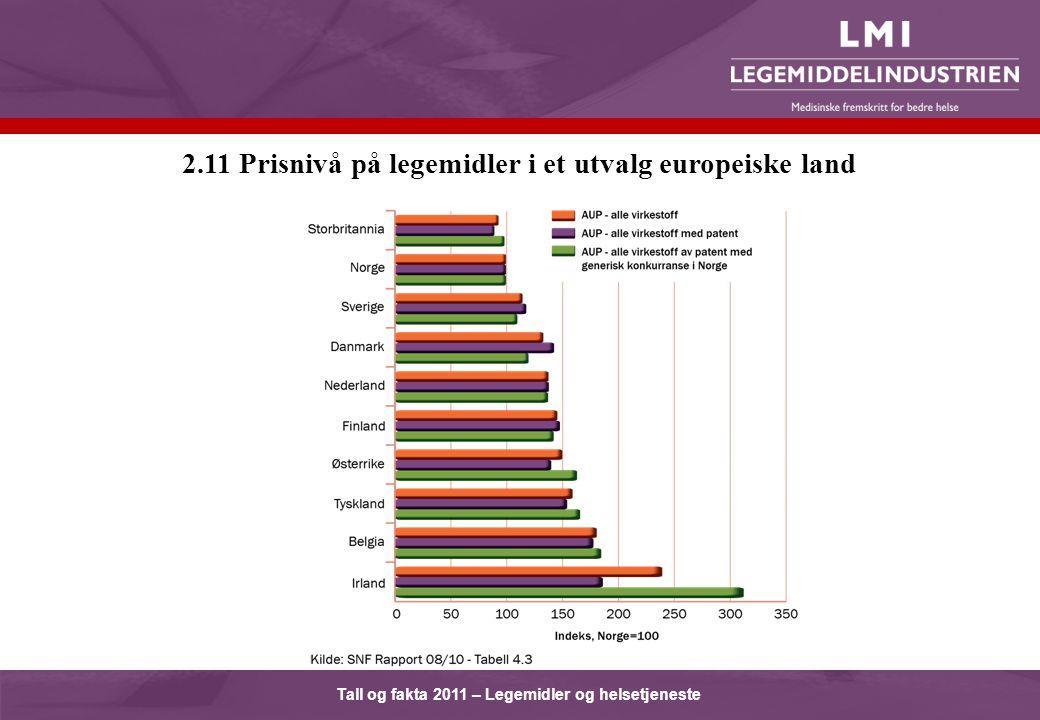 Tall og fakta 2011 – Legemidler og helsetjeneste 2.11 Prisnivå på legemidler i et utvalg europeiske land