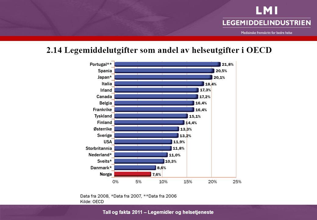 Tall og fakta 2011 – Legemidler og helsetjeneste 2.14 Legemiddelutgifter som andel av helseutgifter i OECD