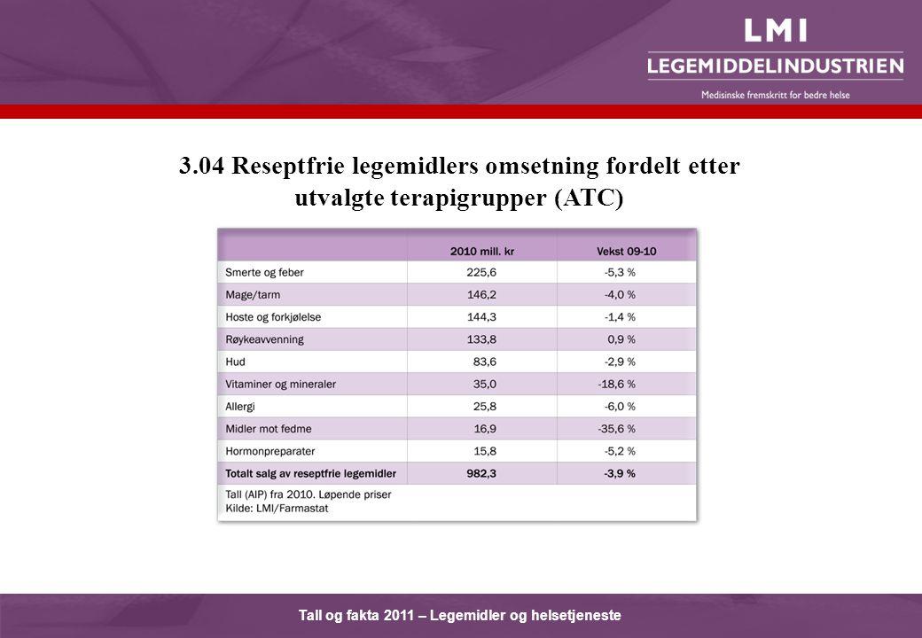 Tall og fakta 2011 – Legemidler og helsetjeneste 3.04 Reseptfrie legemidlers omsetning fordelt etter utvalgte terapigrupper (ATC)