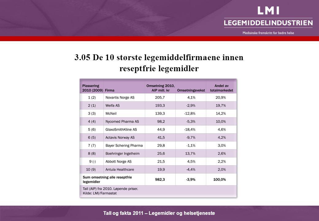 Tall og fakta 2011 – Legemidler og helsetjeneste 3.05 De 10 største legemiddelfirmaene innen reseptfrie legemidler