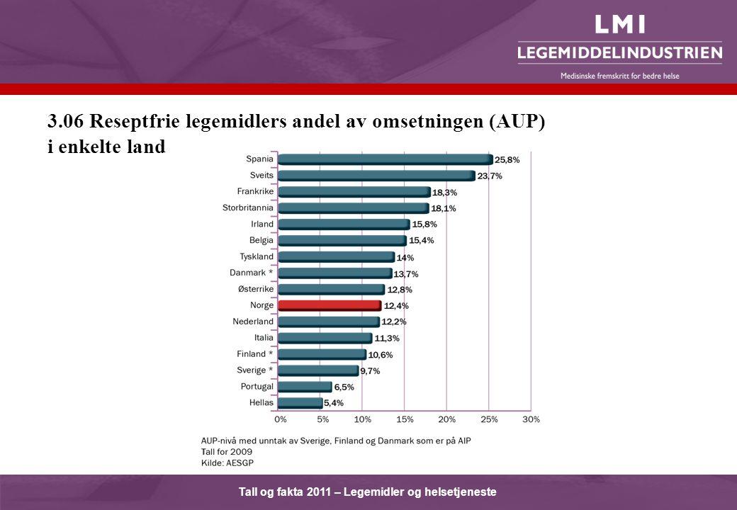 Tall og fakta 2011 – Legemidler og helsetjeneste 3.06 Reseptfrie legemidlers andel av omsetningen (AUP) i enkelte land