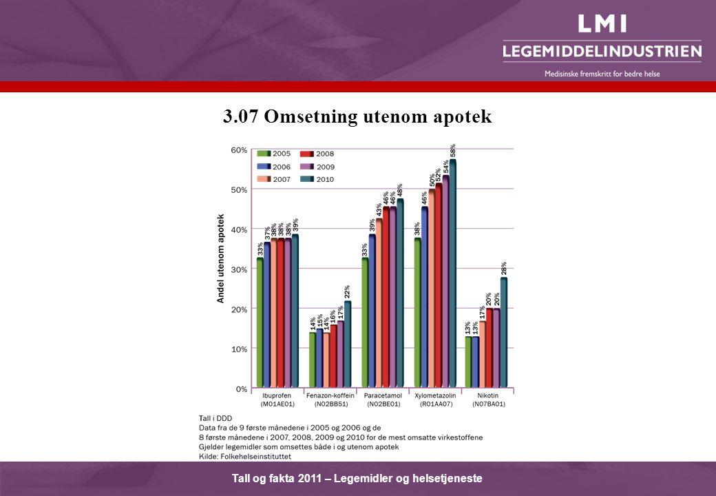 Tall og fakta 2011 – Legemidler og helsetjeneste 3.07 Omsetning utenom apotek