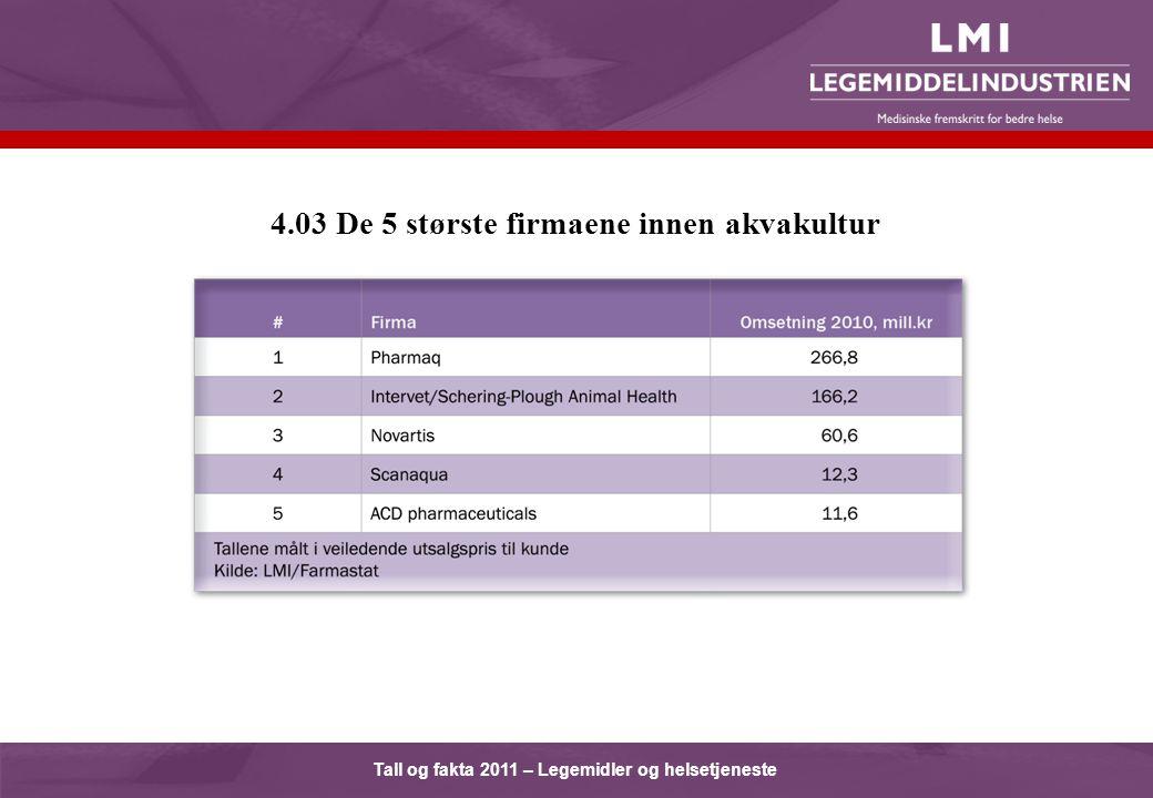 Tall og fakta 2011 – Legemidler og helsetjeneste 4.03 De 5 største firmaene innen akvakultur