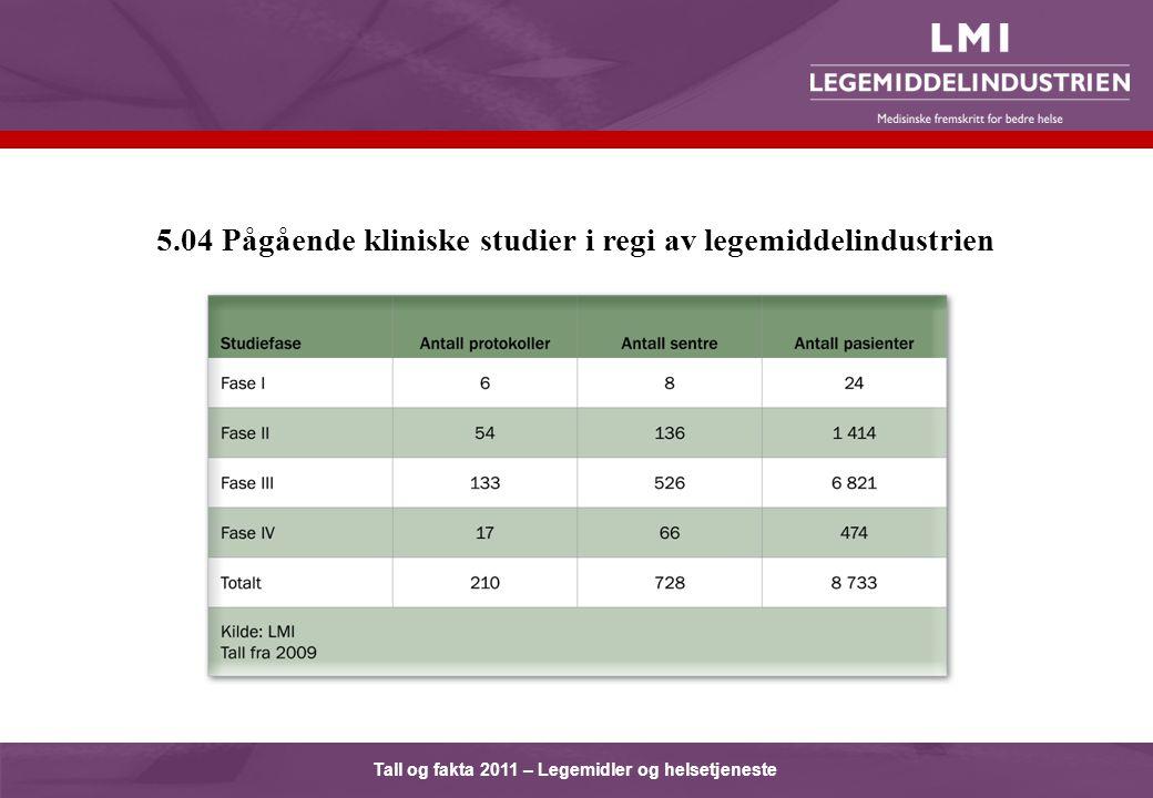 Tall og fakta 2011 – Legemidler og helsetjeneste 5.04 Pågående kliniske studier i regi av legemiddelindustrien