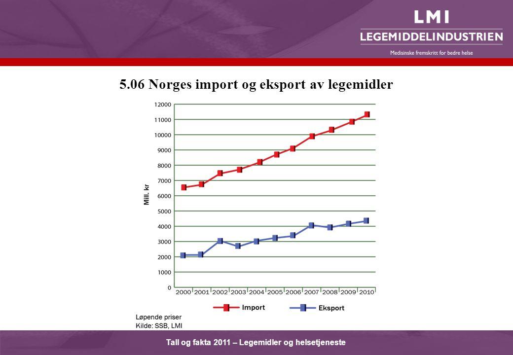 Tall og fakta 2011 – Legemidler og helsetjeneste 5.06 Norges import og eksport av legemidler