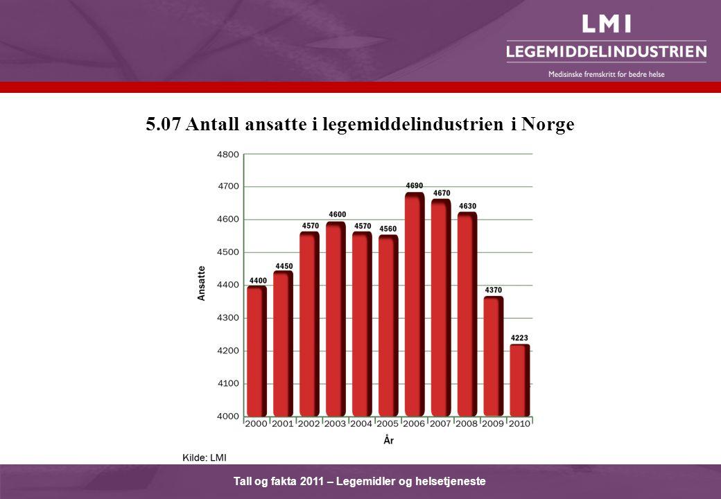 Tall og fakta 2011 – Legemidler og helsetjeneste 5.07 Antall ansatte i legemiddelindustrien i Norge