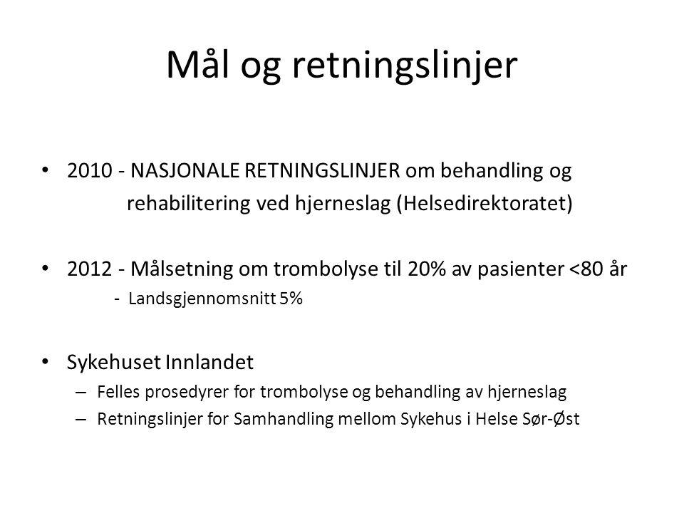 Mål og retningslinjer • 2010 - NASJONALE RETNINGSLINJER om behandling og rehabilitering ved hjerneslag (Helsedirektoratet) • 2012 - Målsetning om trombolyse til 20% av pasienter <80 år - Landsgjennomsnitt 5% • Sykehuset Innlandet – Felles prosedyrer for trombolyse og behandling av hjerneslag – Retningslinjer for Samhandling mellom Sykehus i Helse Sør-Øst