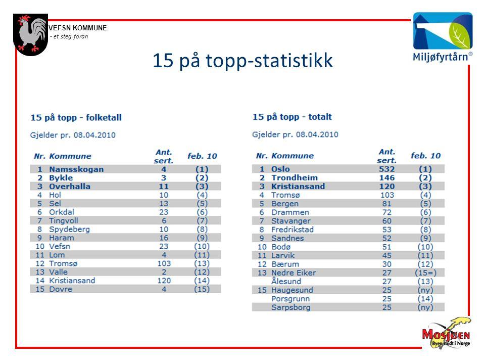 VEFSN KOMMUNE - et steg foran 15 på topp-statistikk