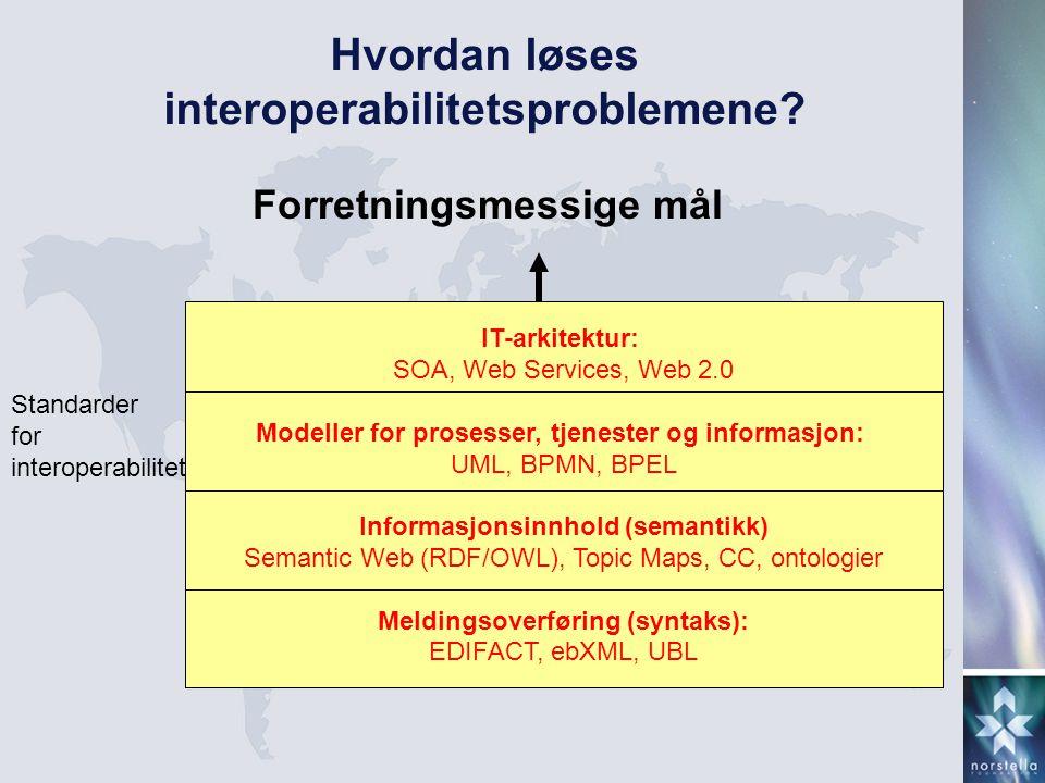 Hvordan løses interoperabilitetsproblemene? Forretningsmessige mål IT-arkitektur: SOA, Web Services, Web 2.0 Modeller for prosesser, tjenester og info