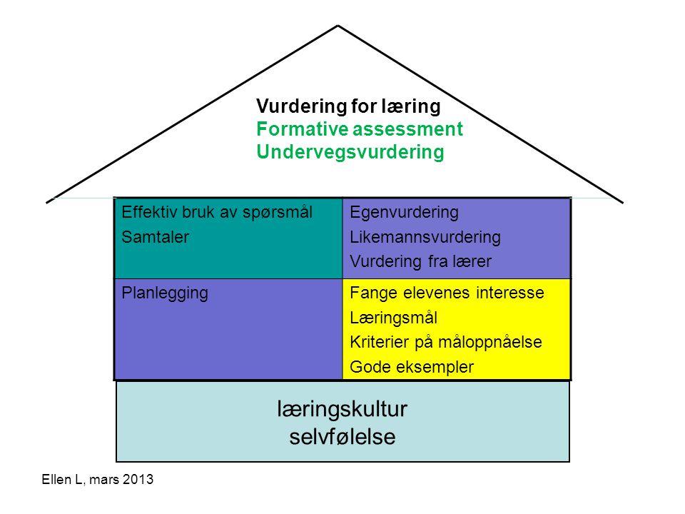Effektiv bruk av spørsmål Samtaler Egenvurdering Likemannsvurdering Vurdering fra lærer PlanleggingFange elevenes interesse Læringsmål Kriterier på må