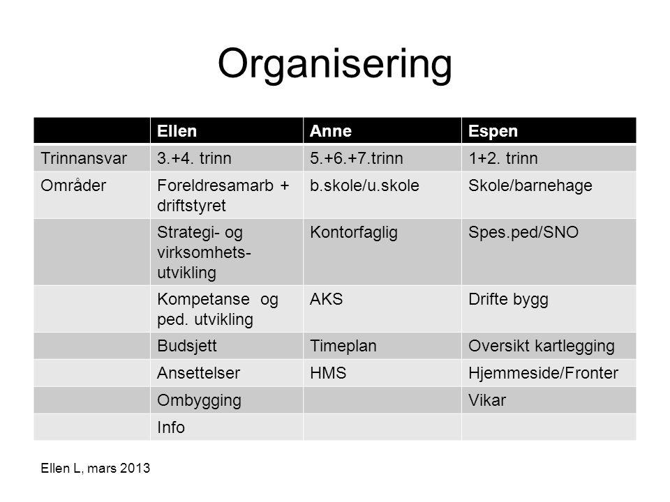 Organisering EllenAnneEspen Trinnansvar3.+4. trinn5.+6.+7.trinn1+2. trinn OmråderForeldresamarb + driftstyret b.skole/u.skoleSkole/barnehage Strategi-