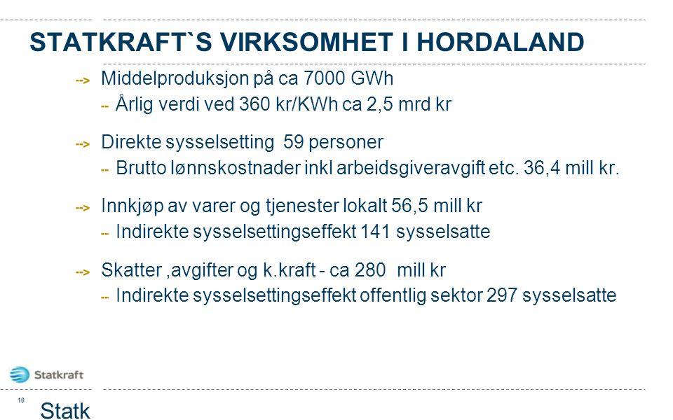 STATKRAFT`S VIRKSOMHET I HORDALAND Middelproduksjon på ca 7000 GWh Årlig verdi ved 360 kr/KWh ca 2,5 mrd kr Direkte sysselsetting 59 personer Brutto l