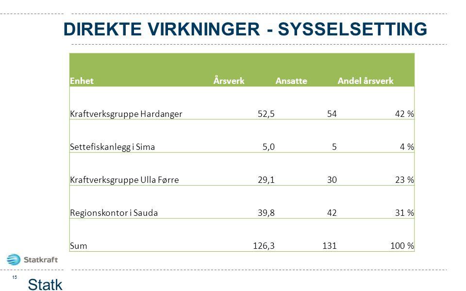 DIREKTE VIRKNINGER - SYSSELSETTING 15 Statk raft prese ntasj on EnhetÅrsverkAnsatteAndel årsverk Kraftverksgruppe Hardanger52,55442 % Settefiskanlegg
