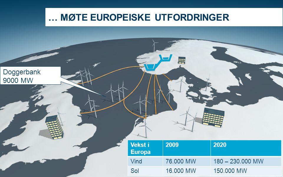 SERTIFIKATMARKEDET SKAPER NYE MULIGHETER Page 6 … MØTE EUROPEISKE UTFORDRINGER Vekst i Europa 20092020 Vind76.000 MW180 – 230.000 MW Sol16.000 MW150.0