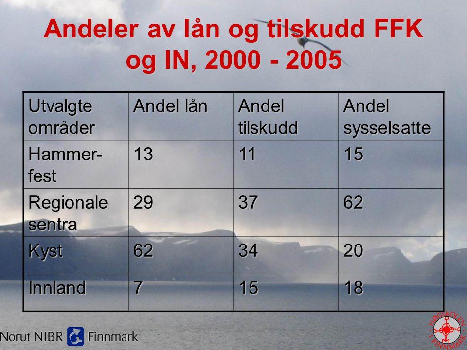 Andeler av lån og tilskudd FFK og IN, 2000 - 2005 Utvalgte områder Andel lån Andel tilskudd Andel sysselsatte Hammer- fest 131115 Regionale sentra 293