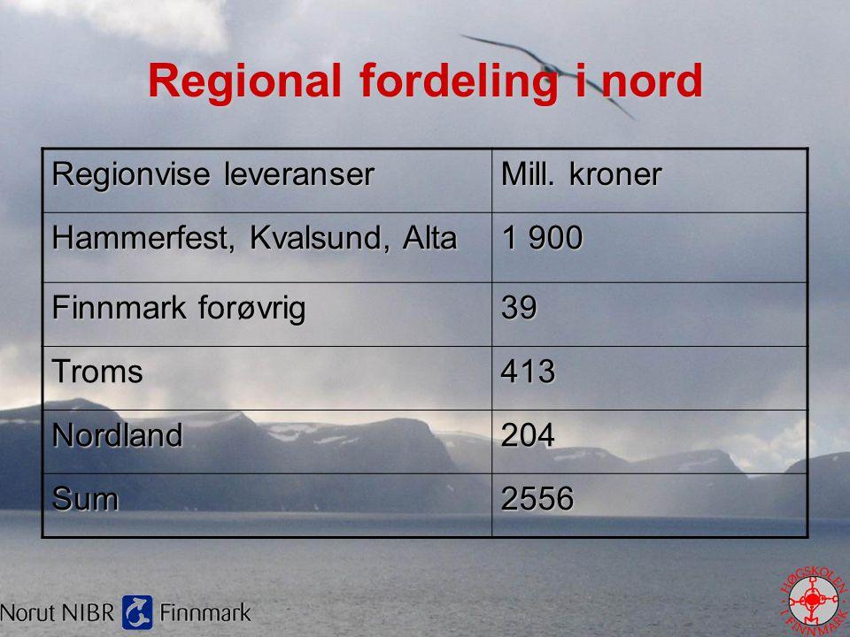 Regional fordeling i nord Regionvise leveranser Mill. kroner Hammerfest, Kvalsund, Alta 1 900 Finnmark forøvrig 39 Troms413 Nordland204 Sum2556