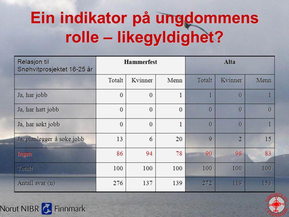 Ein indikator på ungdommens rolle – likegyldighet? Relasjon til Snøhvitprosjektet 16-25 år HammerfestAlta TotaltKvinnerMennTotaltKvinnerMenn Ja, har j