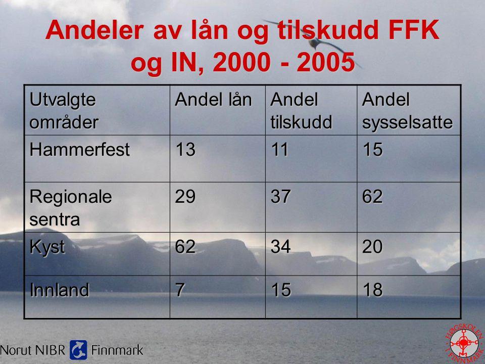 Andeler av lån og tilskudd FFK og IN, 2000 - 2005 Utvalgte områder Andel lån Andel tilskudd Andel sysselsatte Hammerfest131115 Regionale sentra 293762