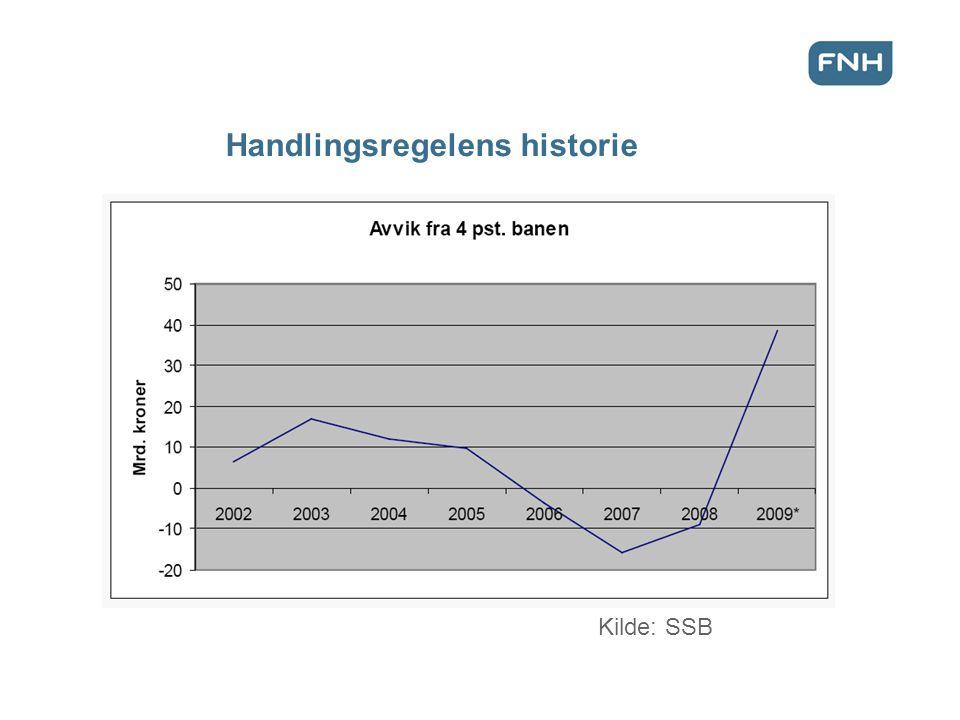 Kilde: SSB Handlingsregelens historie