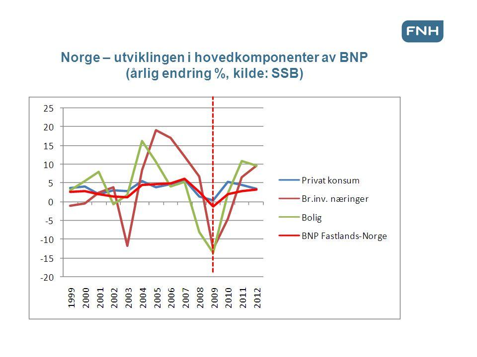 Norge – utviklingen i hovedkomponenter av BNP (årlig endring %, kilde: SSB)