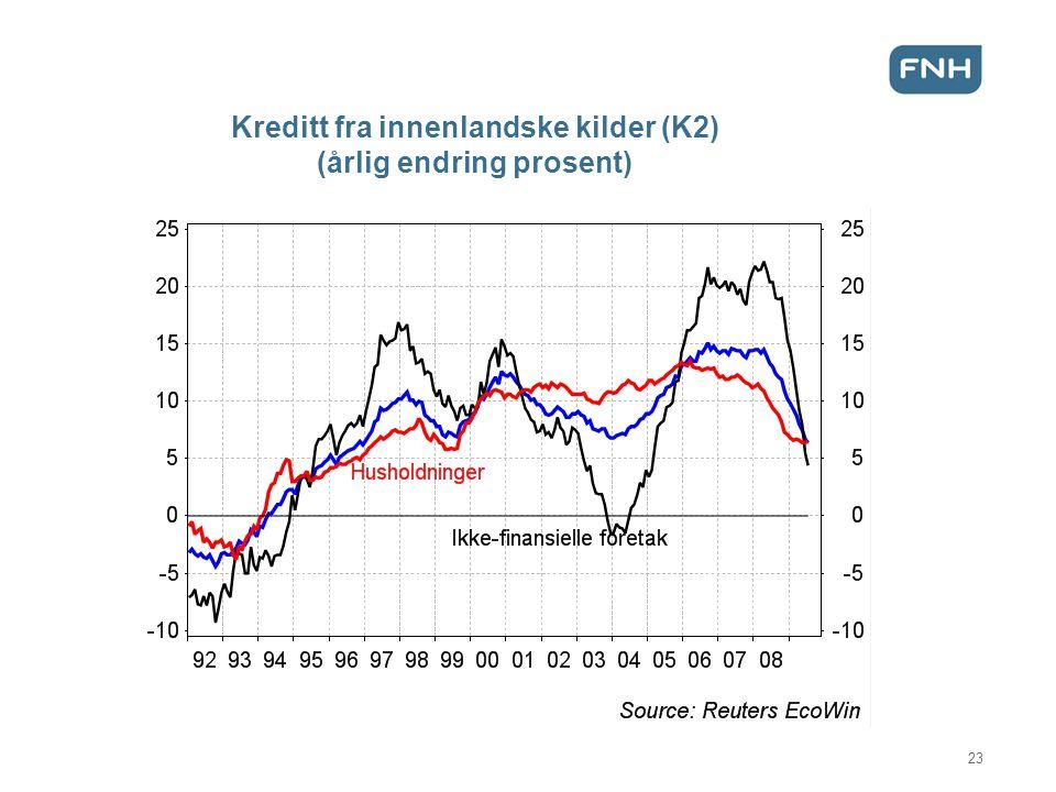 Kreditt fra innenlandske kilder (K2) (årlig endring prosent) 23