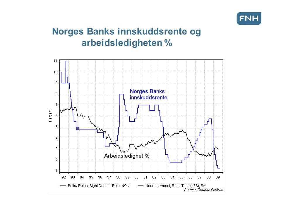 Norges Banks innskuddsrente og arbeidsledigheten %