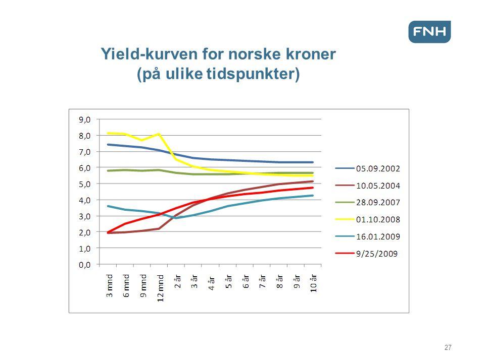 Yield-kurven for norske kroner (på ulike tidspunkter) 27