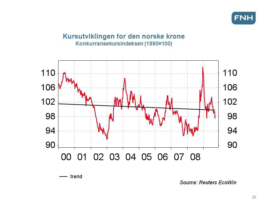 Kursutviklingen for den norske krone Konkurransekursindeksen (1990=100) 29