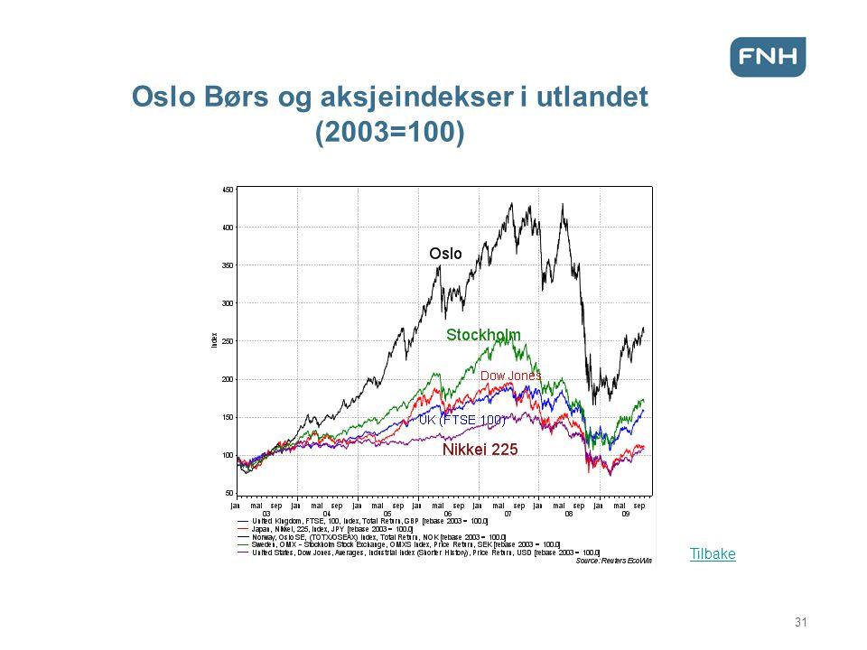 Oslo Børs og aksjeindekser i utlandet (2003=100) Tilbake 31
