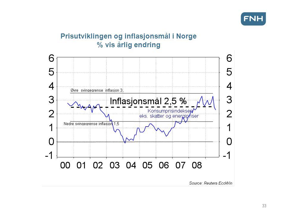 Prisutviklingen og inflasjonsmål i Norge % vis årlig endring 33