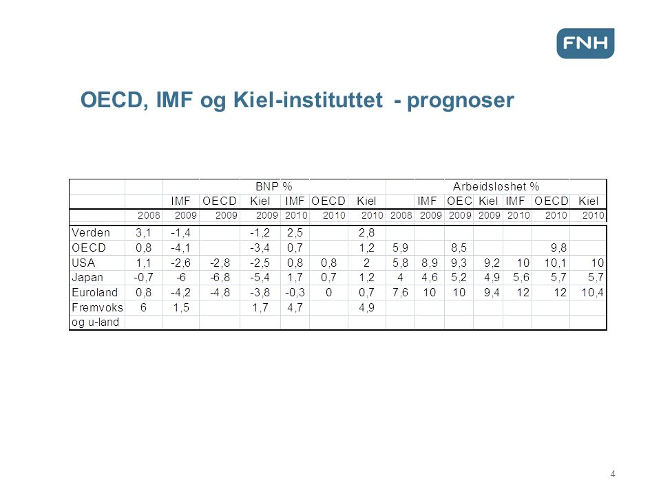 OECD, IMF og Kiel-instituttet - prognoser 4