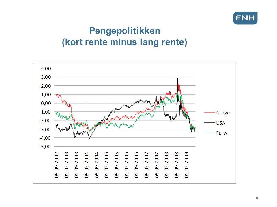 Pengepolitikken (kort rente minus lang rente) 8