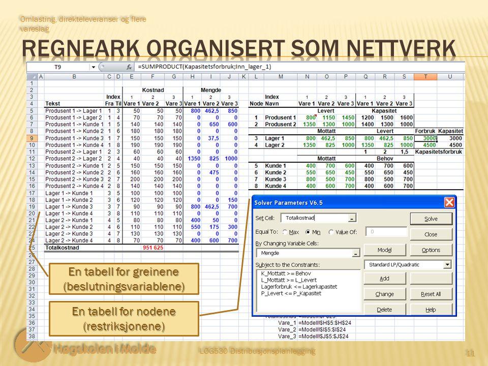 LOG530 Distribusjonsplanlegging 11 Omlasting, direkteleveranser og flere vareslag En tabell for greinene (beslutningsvariablene) En tabell for nodene (restriksjonene)