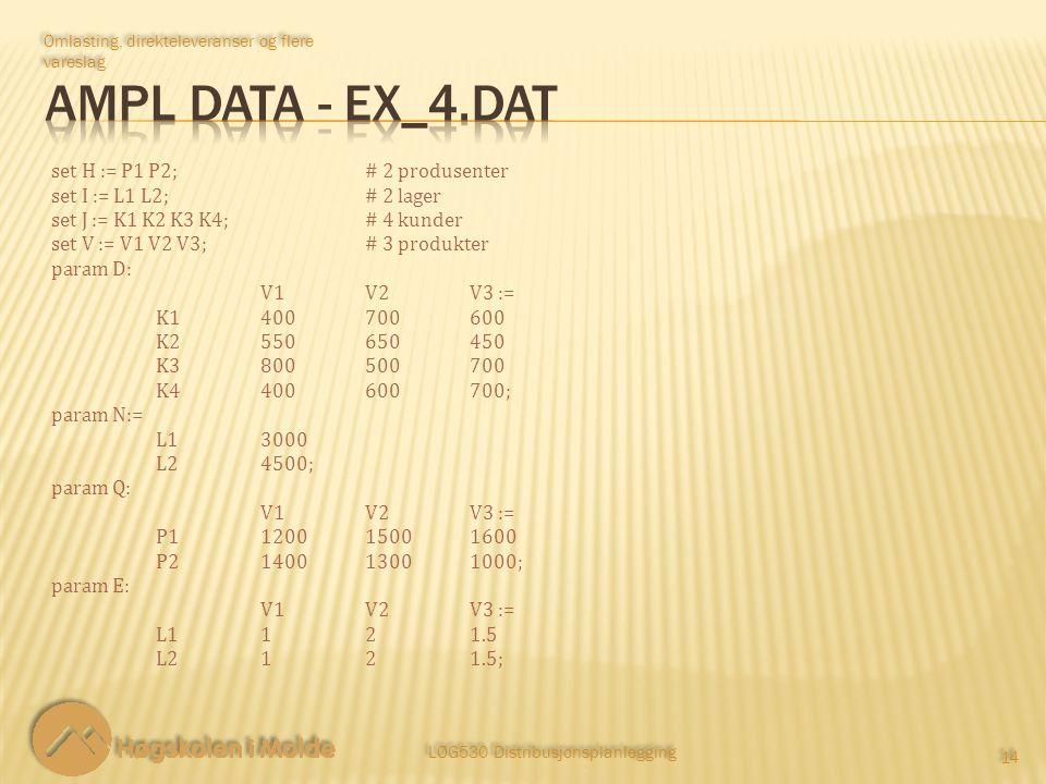 LOG530 Distribusjonsplanlegging 14 Omlasting, direkteleveranser og flere vareslag set H := P1 P2;# 2 produsenter set I := L1 L2;# 2 lager set J := K1 K2 K3 K4;# 4 kunder set V := V1 V2 V3;# 3 produkter param D: V1V2V3 := K1400700600 K2550650450 K3800500700 K4400600700; param N:= L13000 L24500; param Q: V1V2V3 := P1120015001600 P2140013001000; param E: V1V2V3 := L1121.5 L2121.5;
