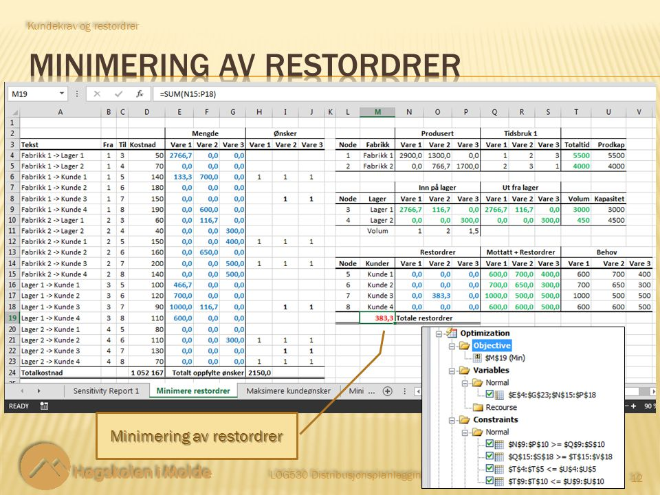 LOG530 Distribusjonsplanlegging 12 Kundekrav og restordrer Minimering av restordrer